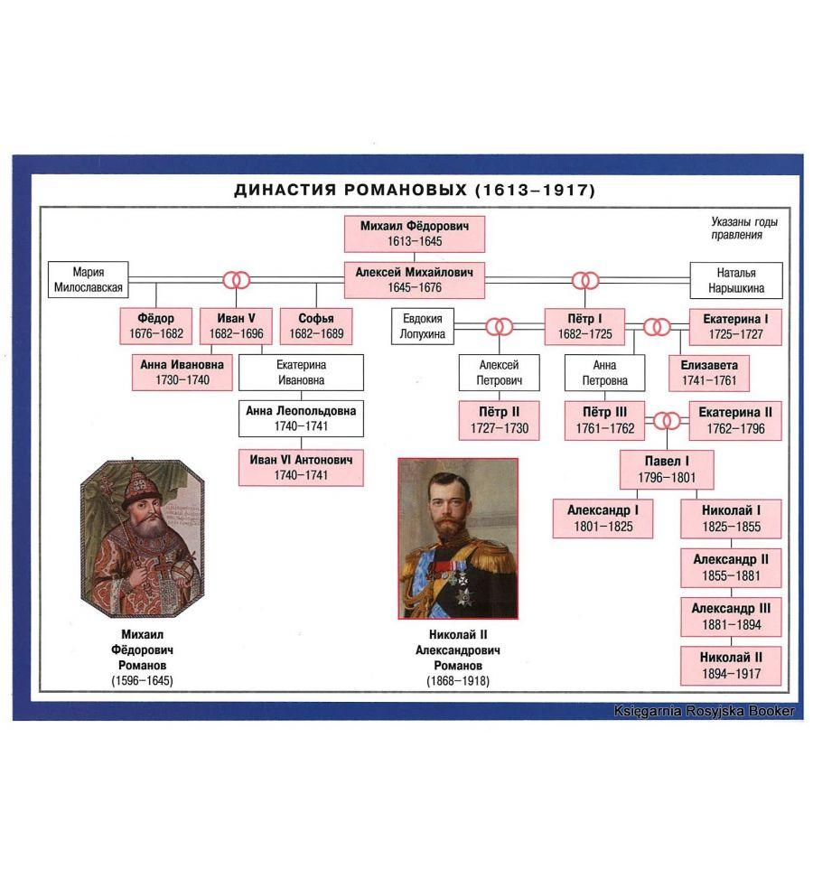 Современники россии шпаргалка правители их